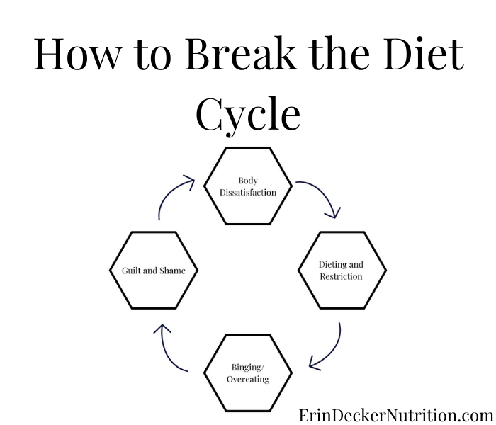 a cycle depicting body dissatisfaction, dieting and restriction, binging/overeating, guilt and shame, and then restarting the cycle