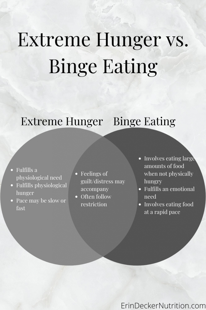a venn diagram comparing extreme hunger to binge eating. Gray color scheme